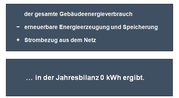ehaus2020   Netto-Null-Energiehaus Spezialist